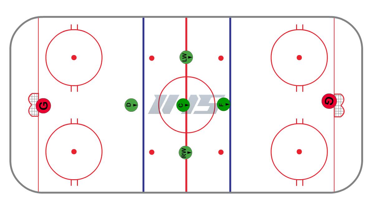Full Ice 1-3-1 Ice Hockey System