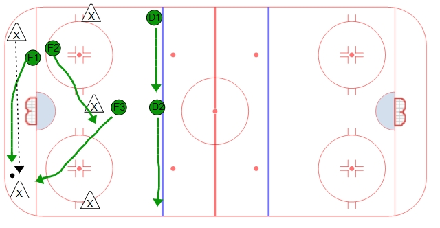 2-1-2 Forecheck - Strong Side Support #2