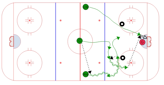 3 on 2 Zone Entry - Overlap #1