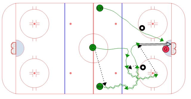 3 on 2 Zone Entry - Overlap #2