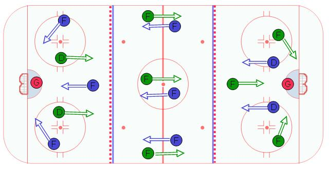 3 zone 3 puck drill