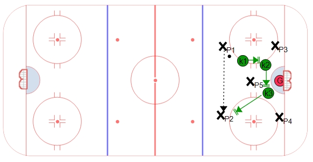 5 on 3 Penalty Kill against a Box and One