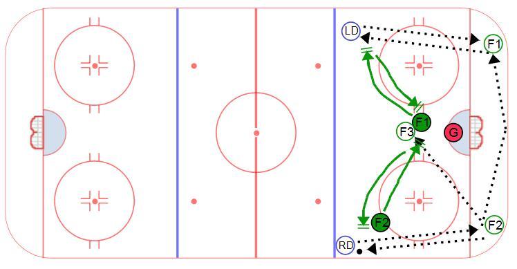 5 vs. 2 Defensive Zone Drill