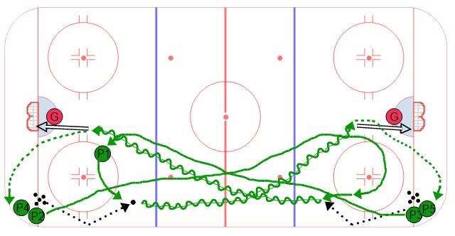 Hockey Drills For Pee Wees Chicago Blackhawks Coaches Club