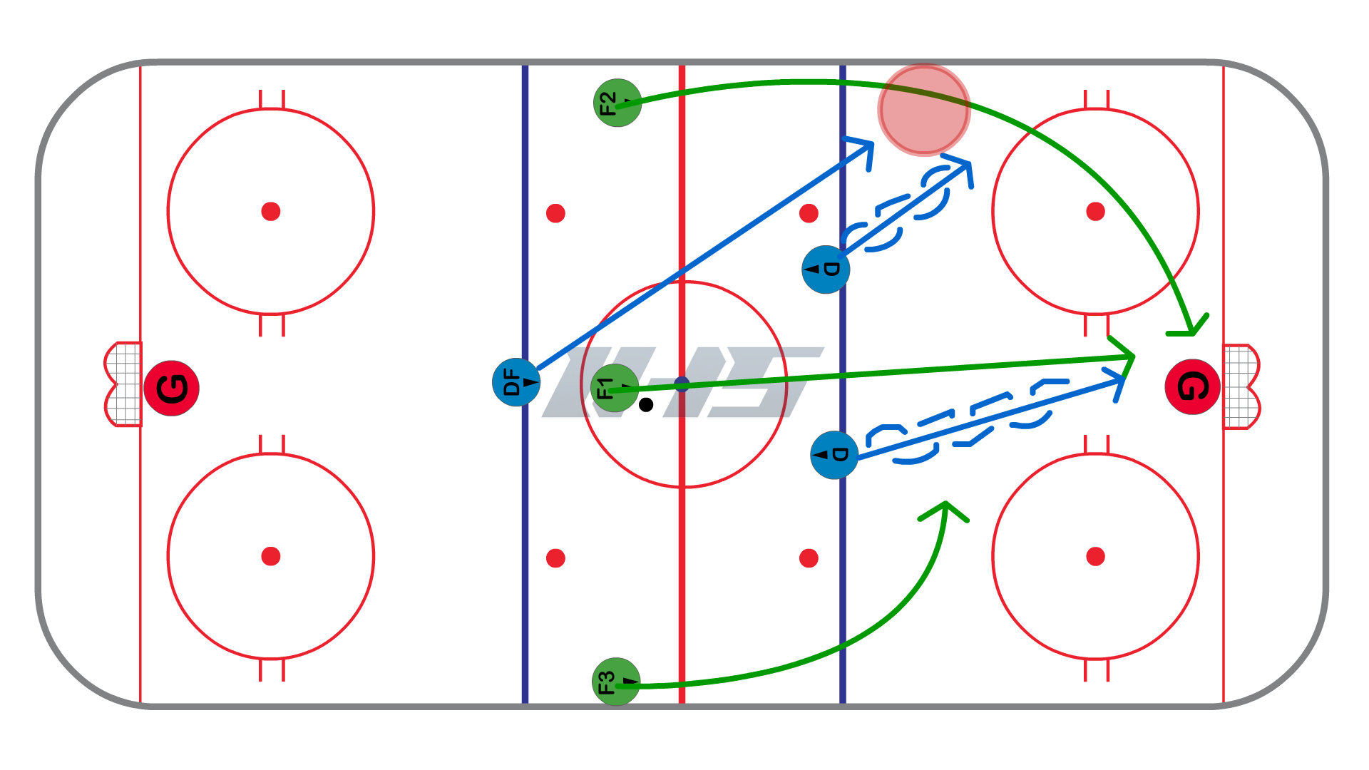 Backchecking vs. 3 on 2 - Strong Side