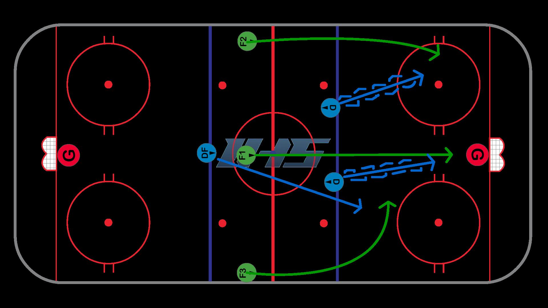 Backchecking vs. 3 on 2 - Weak Side