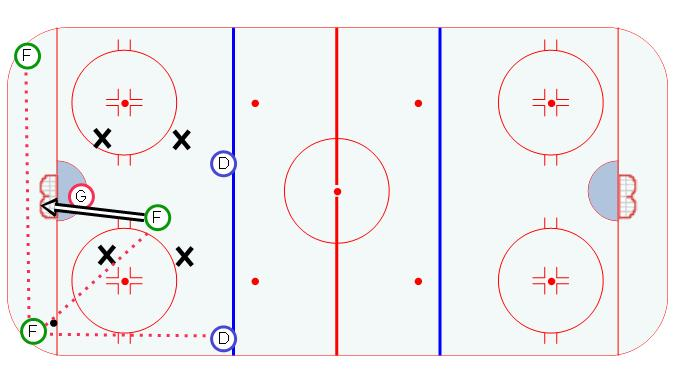 Box and One Power Play