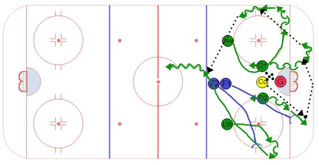 Midget hockey drills Goes!