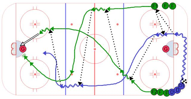 Breakout Weave Power Play Hockey Drill