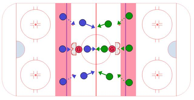 Center Ice 3 on 3