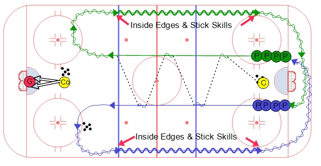 Continuous Warm Up Skills Series #1