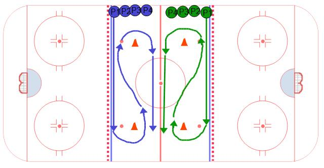 Control Turn Races - Ice Hockey Drill