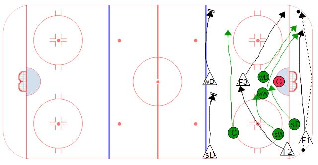 Defensive Zone Coverage - Wingers Low - Rotation