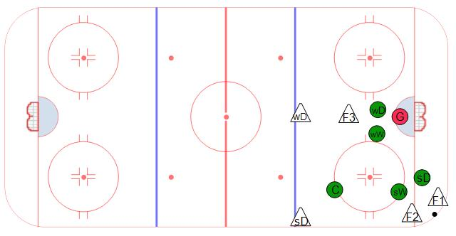 Defensive Zone Coverage - Wingers Low