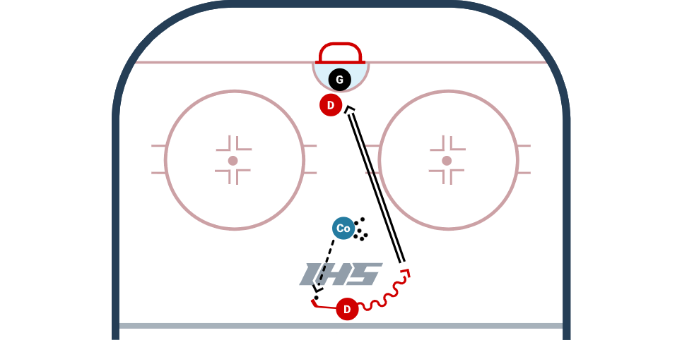 Deceptive Point Shooting Progression diagram