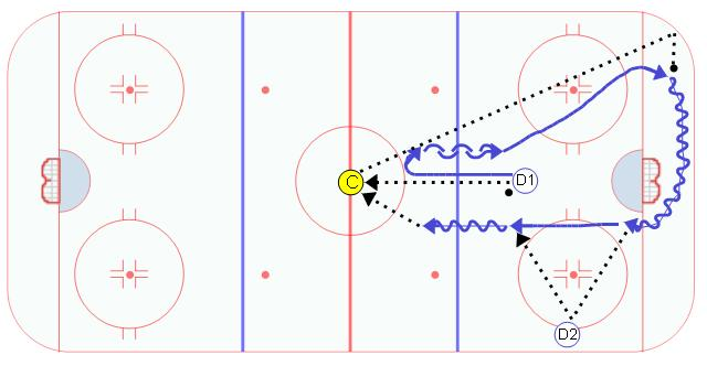 Dump with Give and Go Breakout Drill