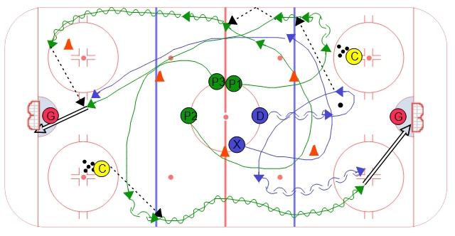 Four Cone Neutral Zone Hockey Drill
