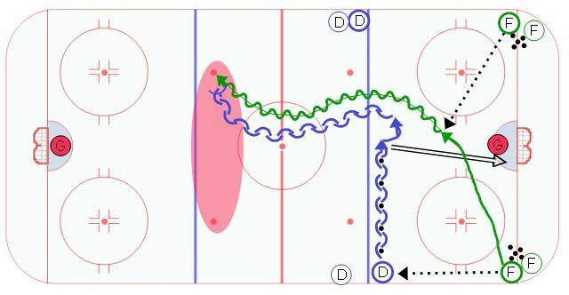 Full Ice 1 on 1 - Ice Hockey Drill