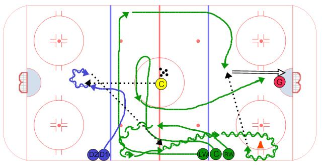 Hockey Drills For Midgets Chicago Blackhawks Coaches Club