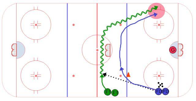 Half Ice Angle Drill - Ice Hockey Drill