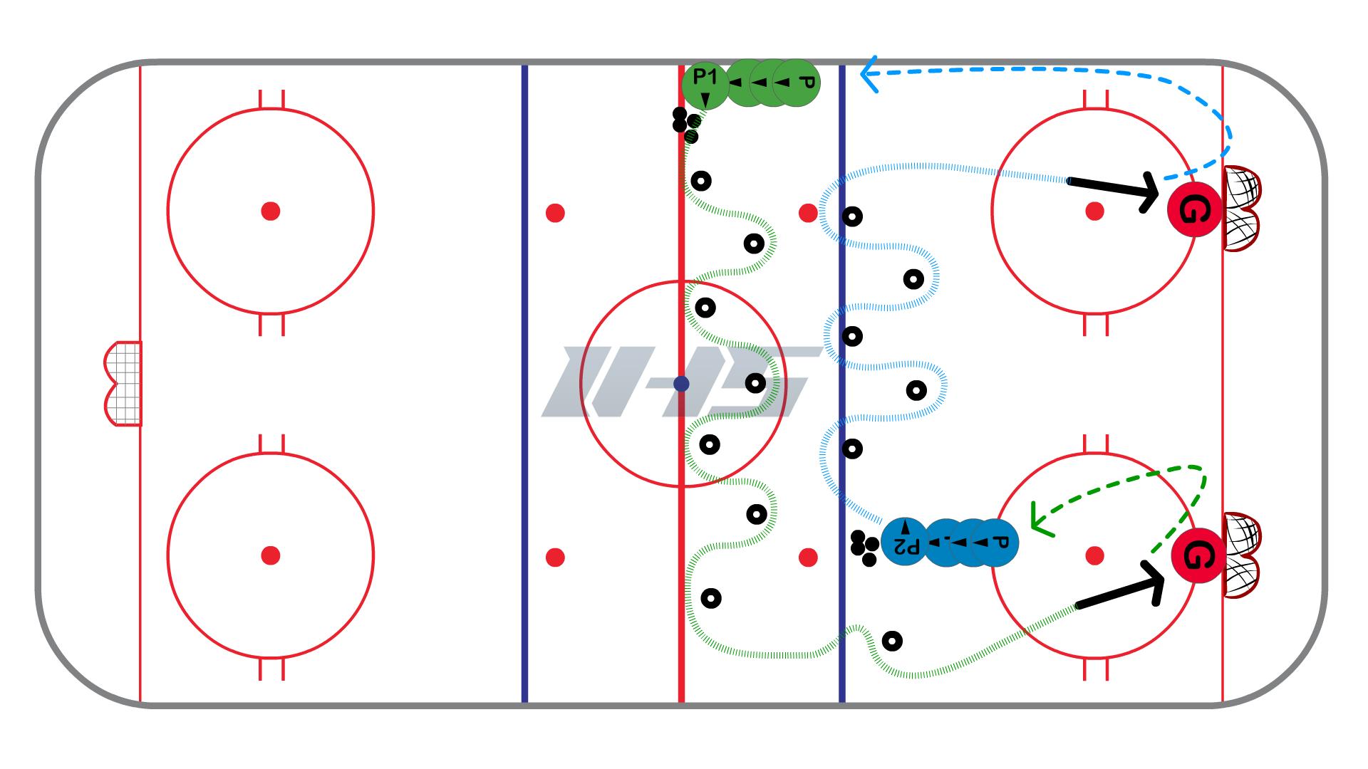 Half Ice Finnish Series Setup - Skill Development Hockey Drill