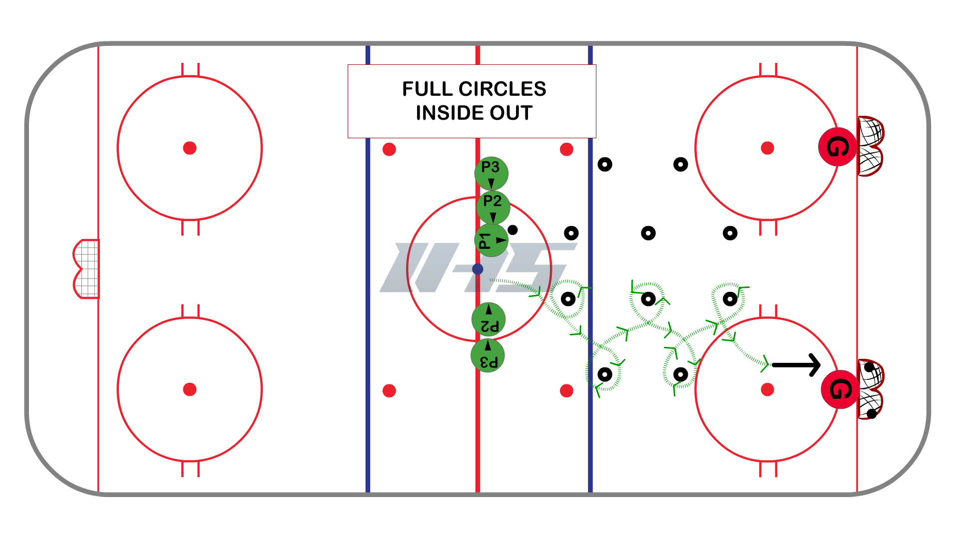 Half Ice Side By Side Skills Series #1 - Full Circles Inside Out