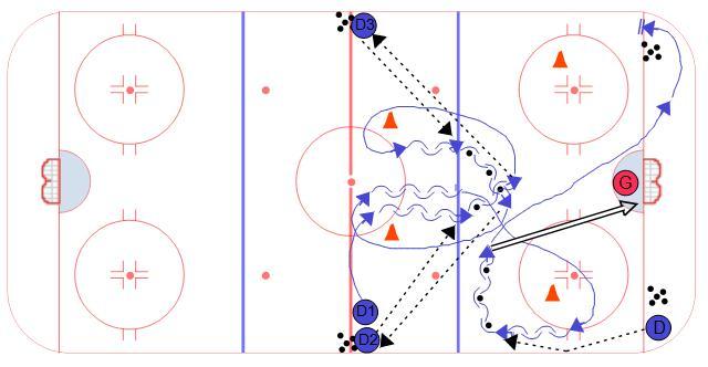 High Horse Defensive Hockey Drill