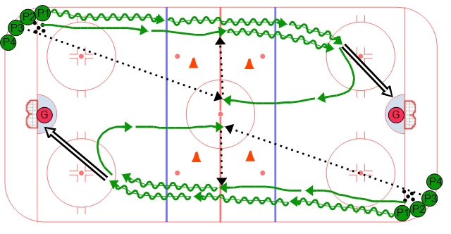 Long Stretch Flow Drill - Animated Ice Hockey Drill