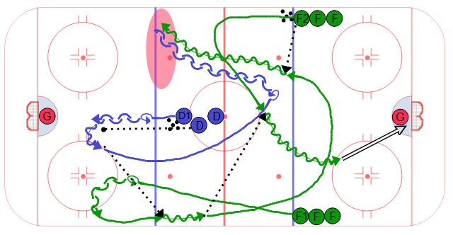 Loose Puck Transition 1 on 1