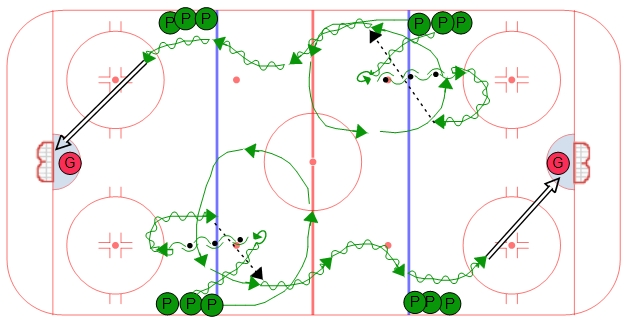 Neutral Zone Over-speed Transition Hockey Drill