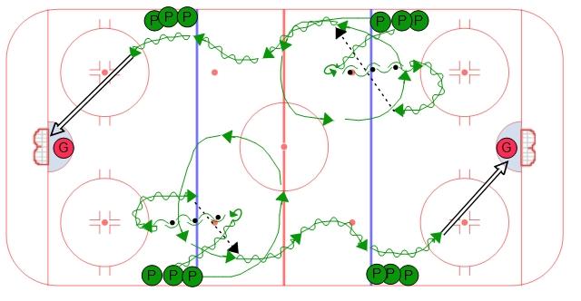 Something Midget hockey drills valuable