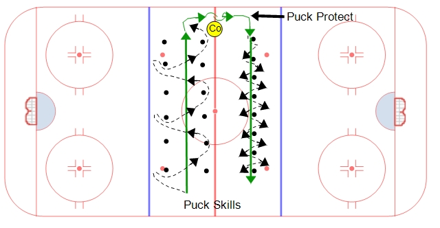 Neutral Zone Puck Skills #2