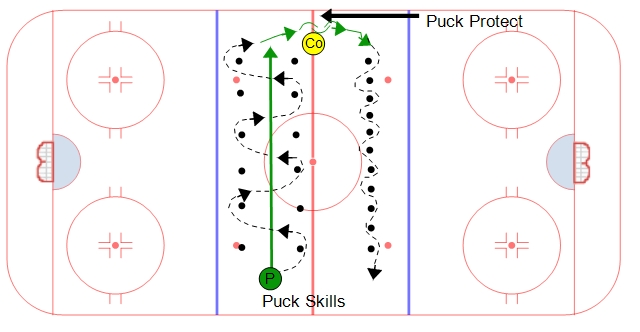 Neutral Zone Puck Skills #1