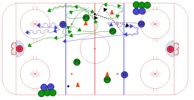Neutral Zone Support 3 on 1 - #2