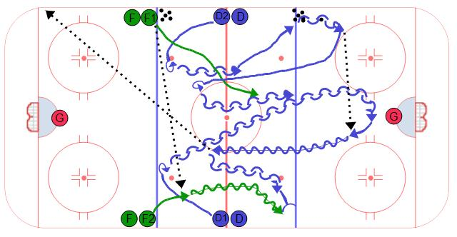 Neutral Zone Turnover 2 on 2