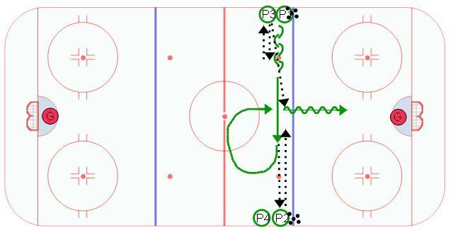 Midget hockey drills shall