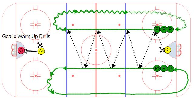 Outside Loop Passing Hockey Drill