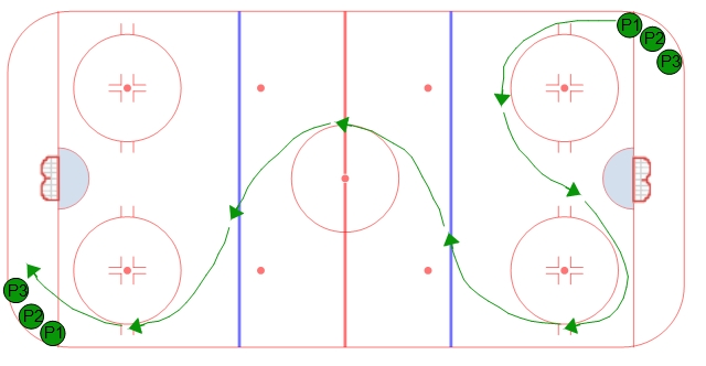 Overspeed hockey skating drill