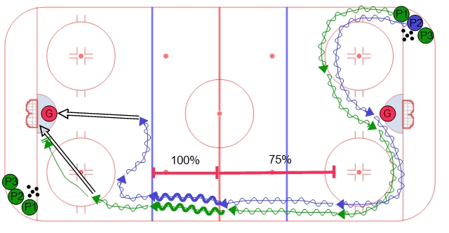 Full Ice Overspeed Skating Hockey Drill Progression #2 with Pucks