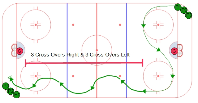 Overspeed hockey skating drill with crossovers