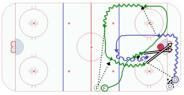 Pat's 1 on 1 Hockey Drill