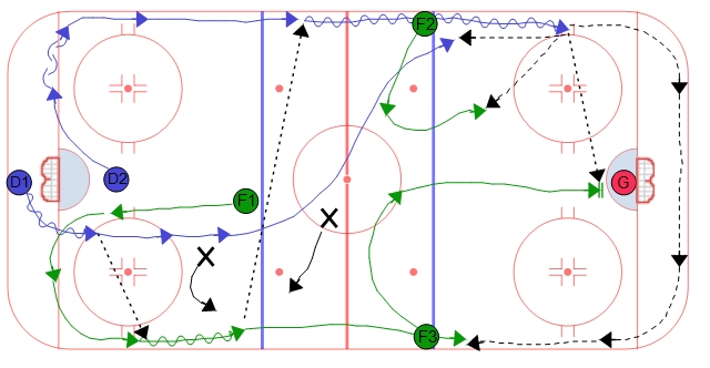Double Swing Power Play Breakout - Seam Pass