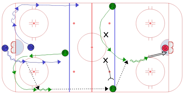 Double Swing Power Play Breakout - Up & Chip