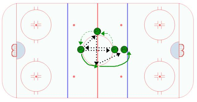 Quad Passing Hockey Passing Drill