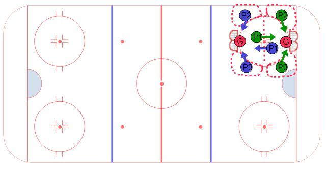 Quarter Ice 3 on 3 Small Area Game