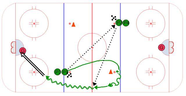 Hockey Drills For Bantams Chicago Blackhawks Coaches Club