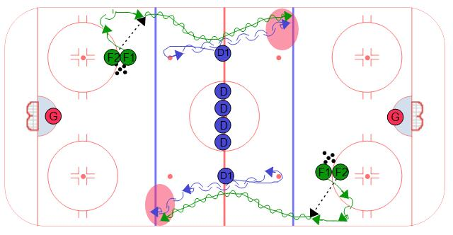 Hockey Drills for Bantams | Chicago Blackhawks Coaches Club
