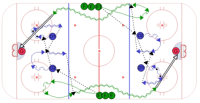 Quick Hinge Warm Up Hockey Drill