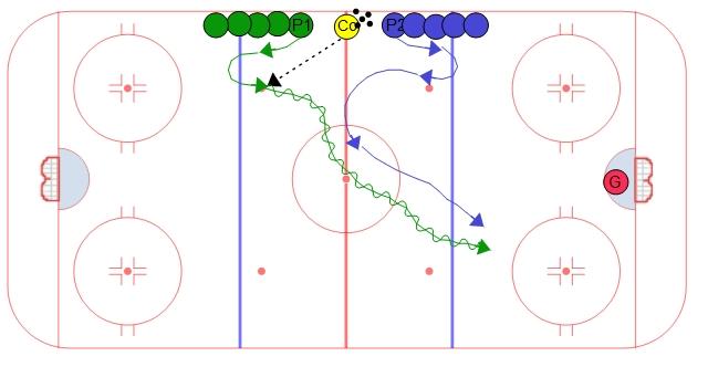 Excellent Midget hockey drills