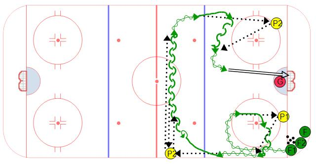 Red River Skating and Passing Drill